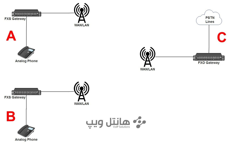 انتقال خط تلفن توسط gateway