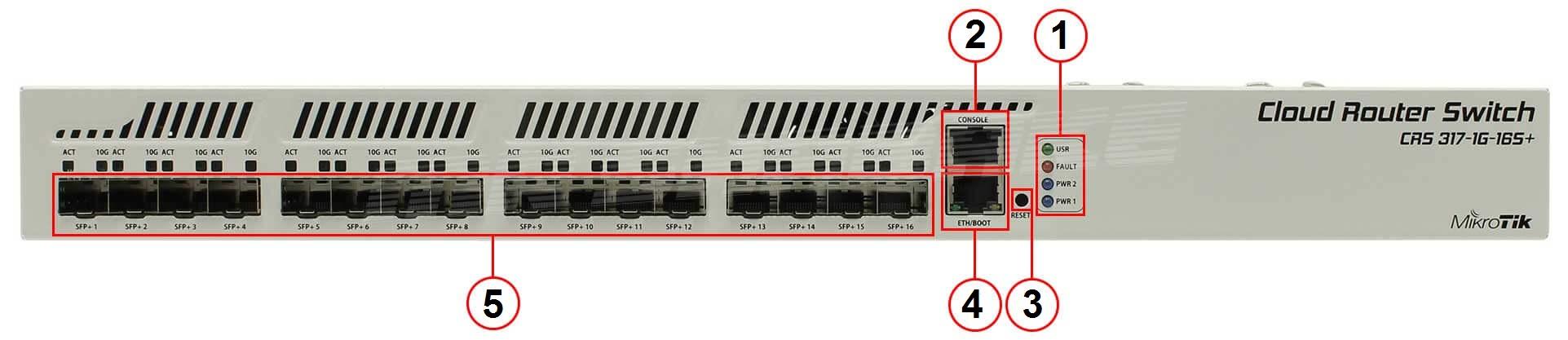 CRS317-1G-16SRM-front-panel MIKROTIK