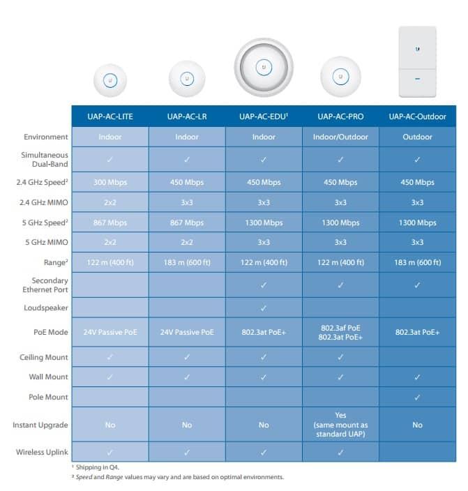 مقایسه اکسس پوینت AC LR و AC LR PRO