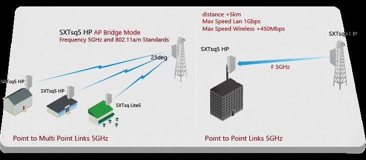 SXTSQ 5 HP رادیو میکروتیک