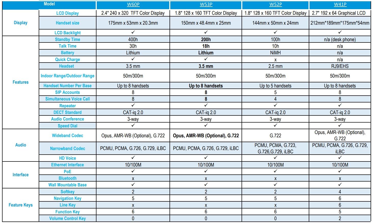 مقایسه W60P W53P W52P