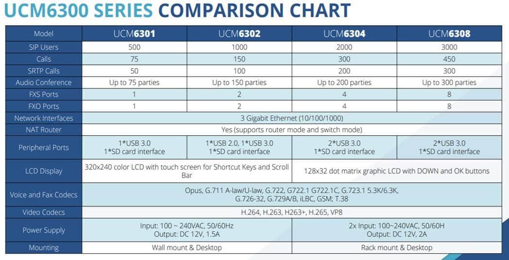 مقایسه-مرکز-تلفن-های-تحت-شبکه-گرنداستریم-سری-UCM6300