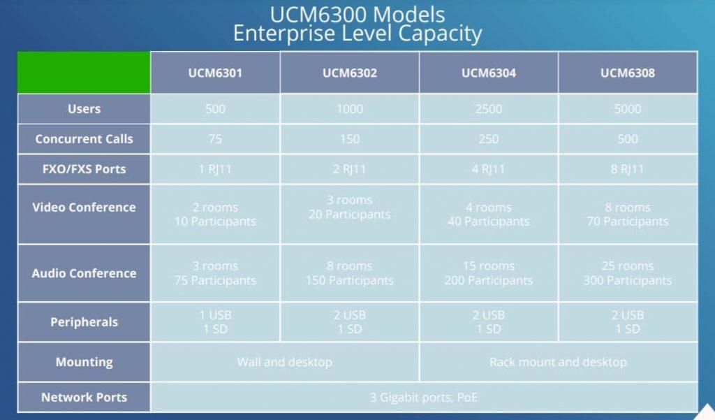 مقایسه امکانات و مشحصات ucm6301-6302-6304-6308 grandsream