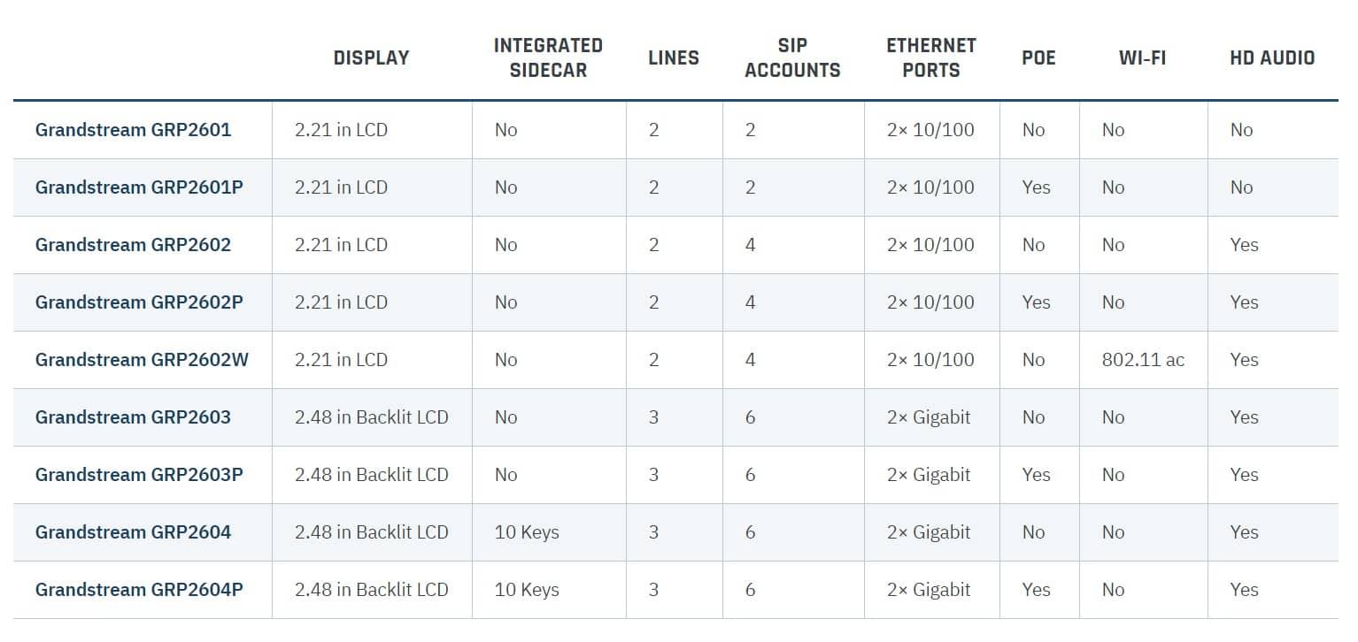 جدول مقایسه انواع تلفن های تحت شبکه گرند استریم GRP