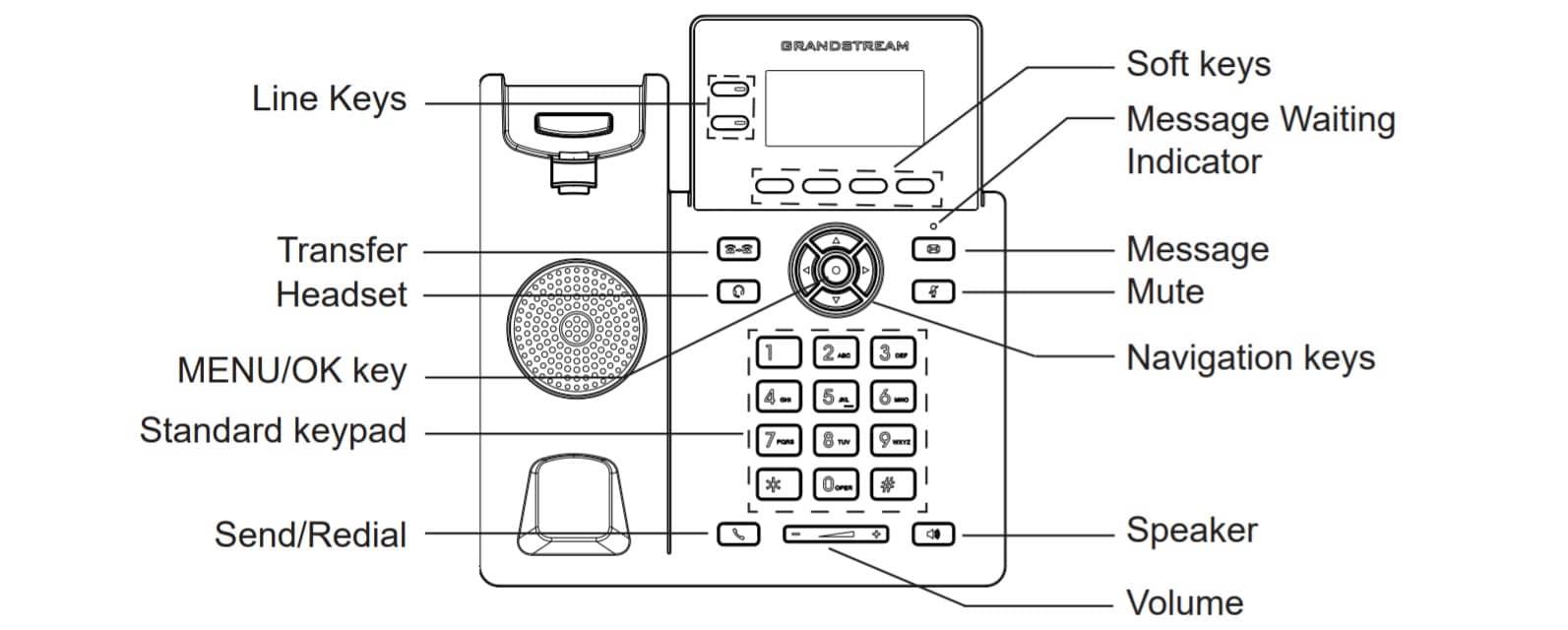 کلید های آی پی فون گرنداستریم GRP2602